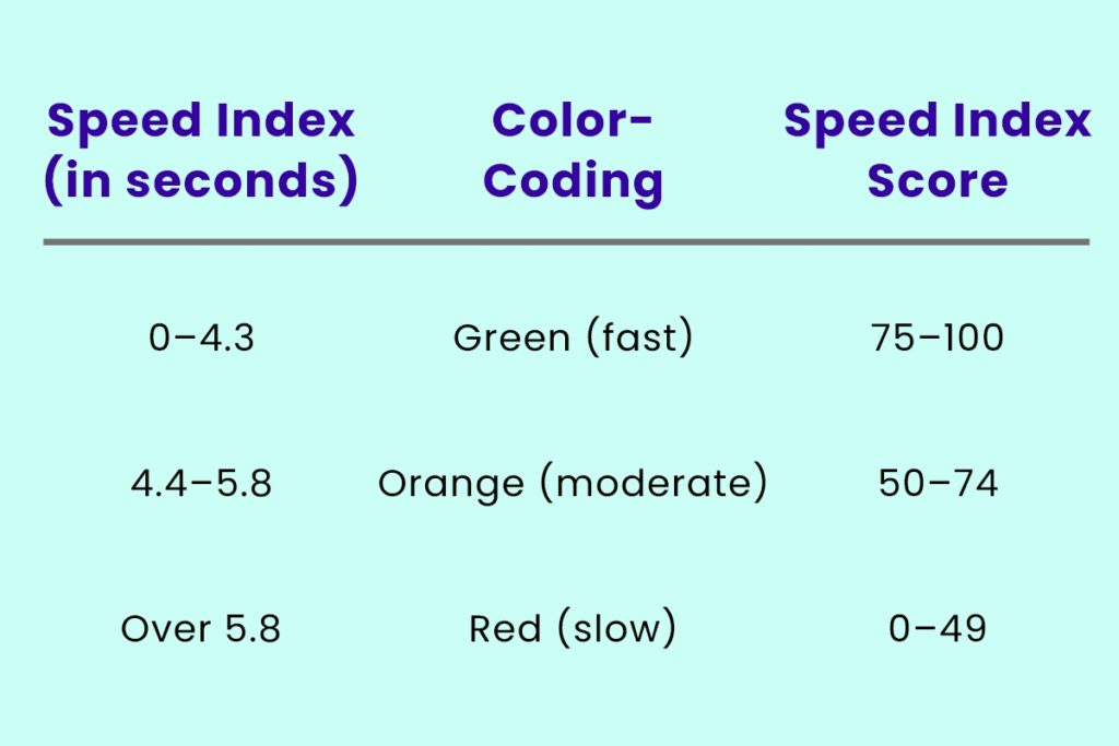 Core Web Vitals Speed Index
